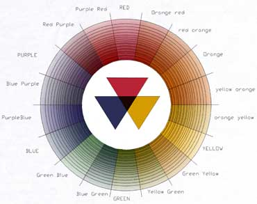 Moses Harris The First Color Wheel To Classify Red Blue And Yellow As