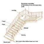 Parts of a Staircase