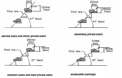 Below Is A Diagram Showing The Basic Design Requirements For Treads, Risers  And Angles Per Type Of Stair.