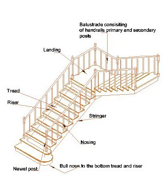 Parts of a staircase treads risers nosing landing balustrades - Interior stair treads and risers ...